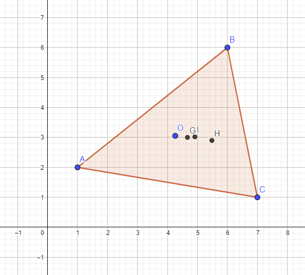 Circumcenter (O), centroid (G), incenter (I), orthocenter (H)