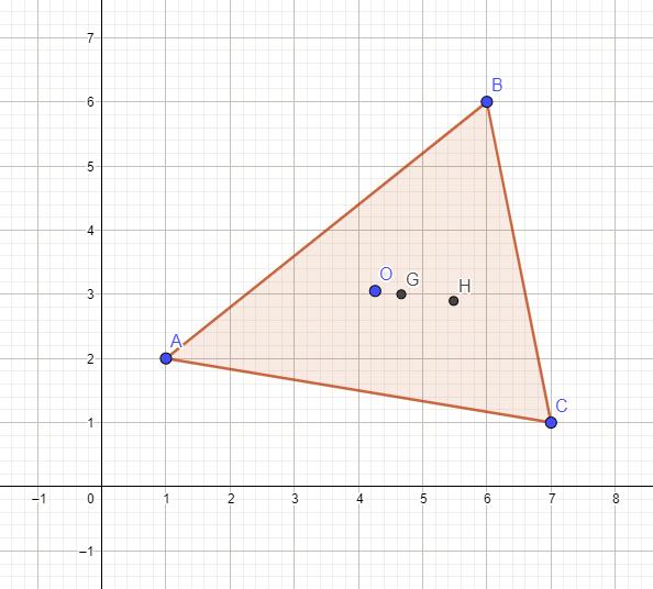 Circumcenter (O), centroid (G), orthocenter (H)