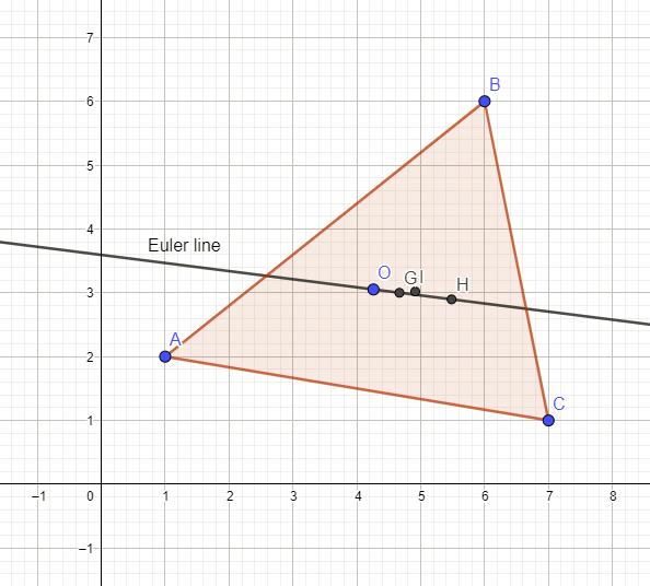 Incenter not on Euler line