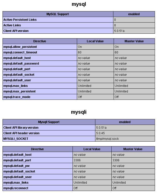phpinfo MySQL sections