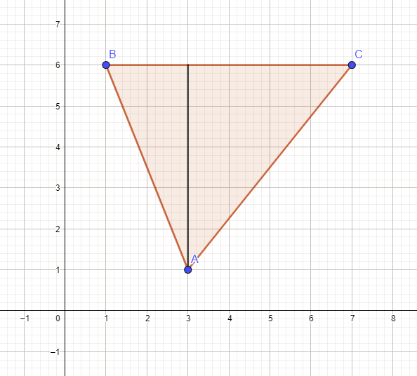 Triangle with By = Cy