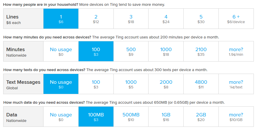 Ting rates