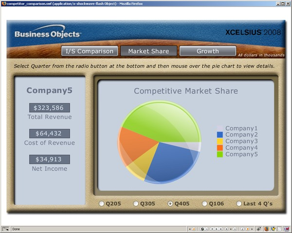 Competitive comparison dashboard - market share
